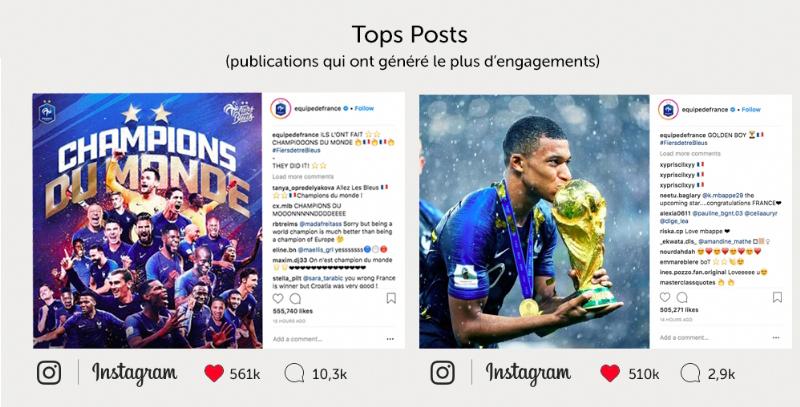Les retombées digitales de la Coupe du Monde 2018 - XXL Factory